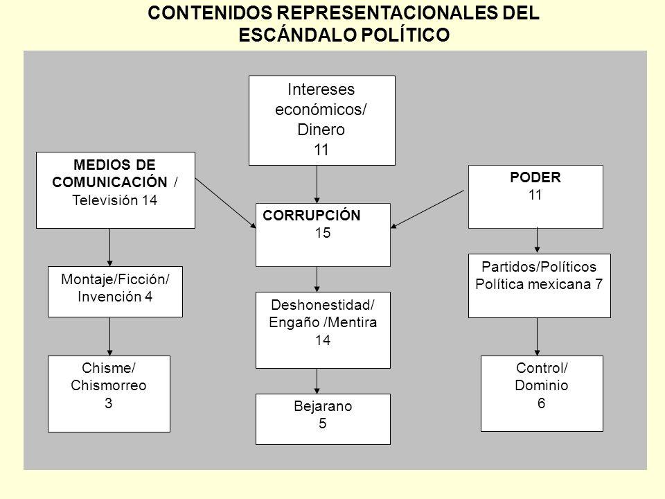 CONTENIDOS REPRESENTACIONALES DEL