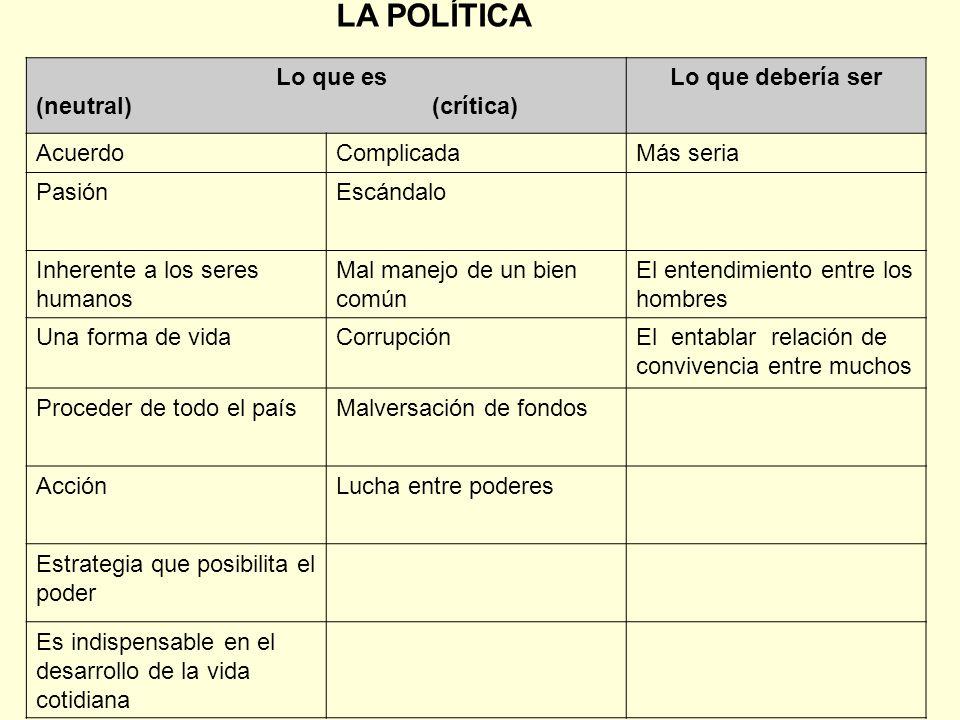 LA POLÍTICA Lo que es (neutral) (crítica) Lo que debería ser Acuerdo