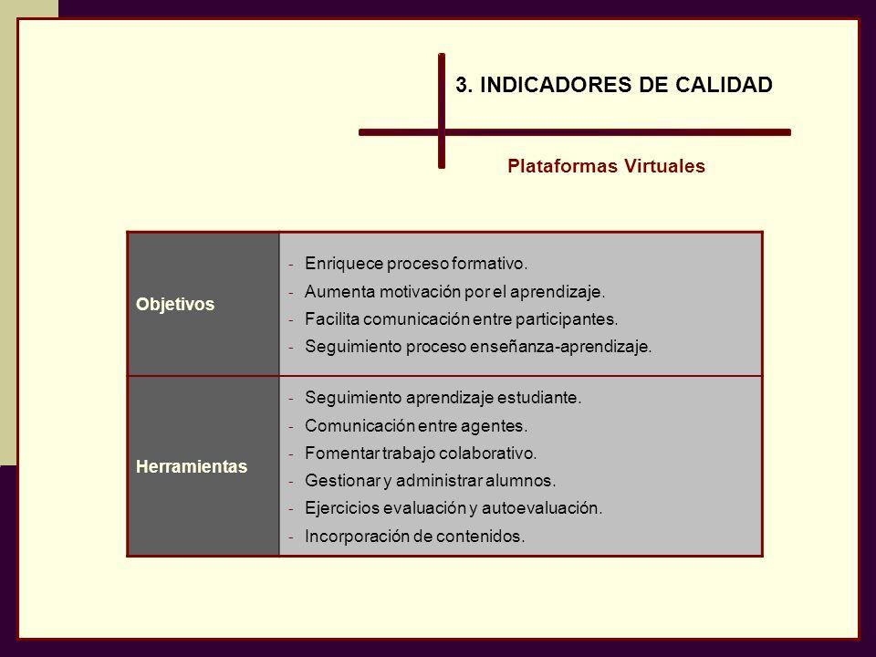 3. INDICADORES DE CALIDAD Plataformas Virtuales