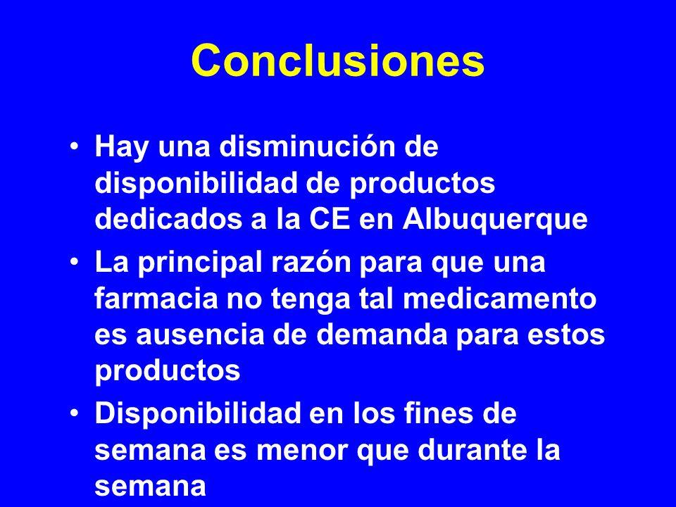 Conclusiones Hay una disminución de disponibilidad de productos dedicados a la CE en Albuquerque.