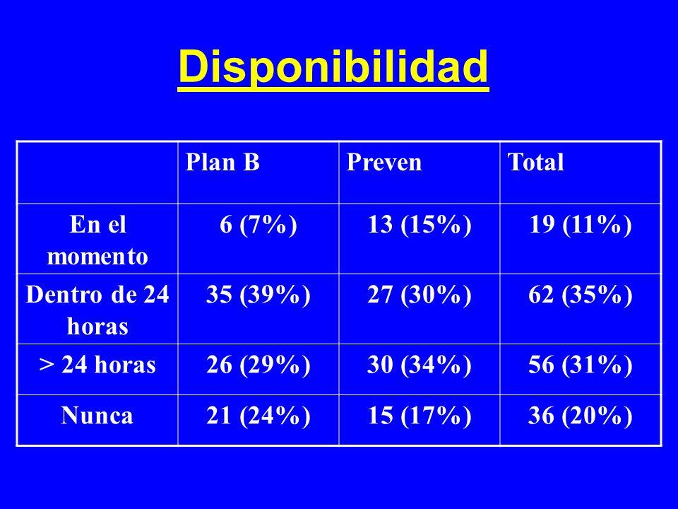 Disponibilidad Plan B Preven Total En el momento 6 (7%) 13 (15%)