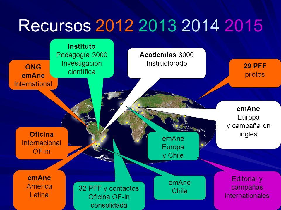 Recursos 2012 2013 2014 2015 Instituto Pedagogía 3000 Investigación científica. Academias 3000. Instructorado.