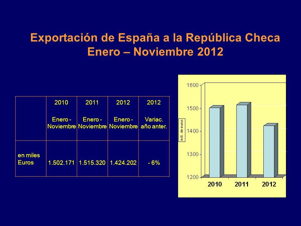 Exportación de España a la República Checa Enero – Noviembre 2012
