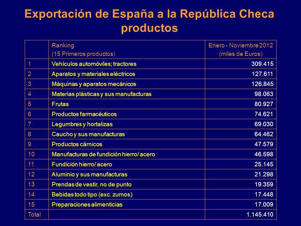 Exportación de España a la República Checa productos