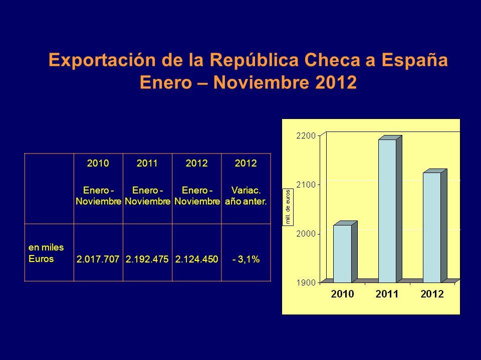 Exportación de la República Checa a España Enero – Noviembre 2012