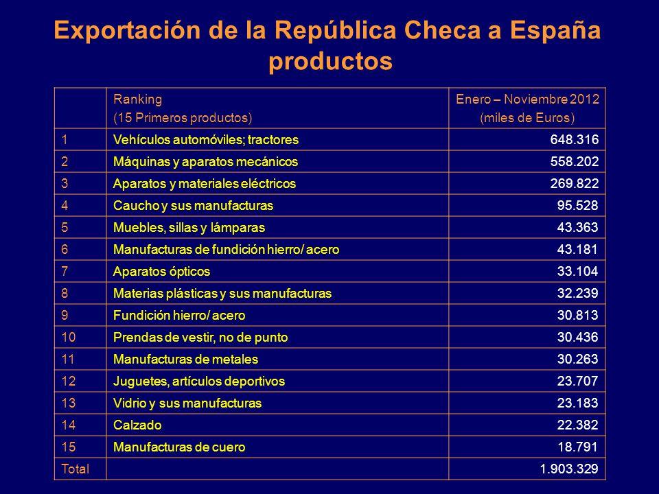 Exportación de la República Checa a España productos