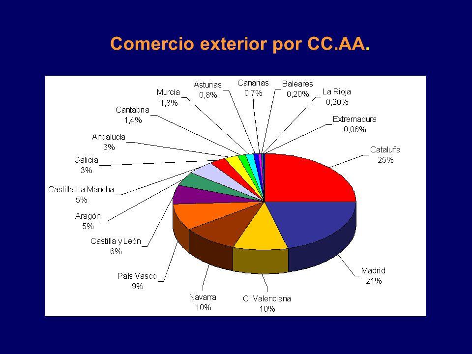 Comercio exterior por CC.AA.