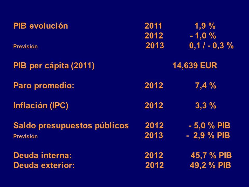 Saldo presupuestos públicos 2012 - 5,0 % PIB