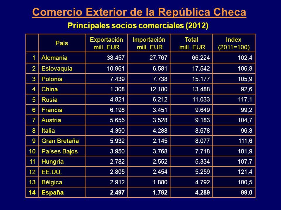 Principales socios comerciales (2012)