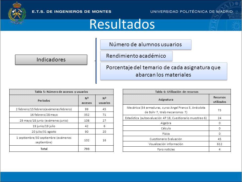 Tabla 5: Número de accesos y usuarios Tabla 6: Utilización de recursos
