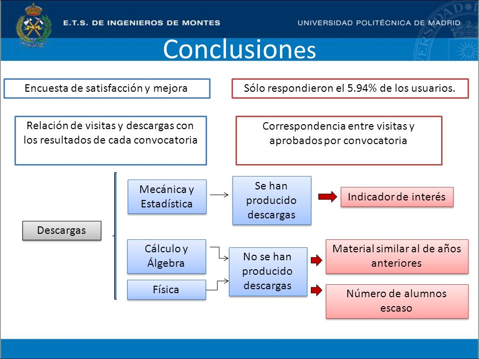 Conclusiones Encuesta de satisfacción y mejora