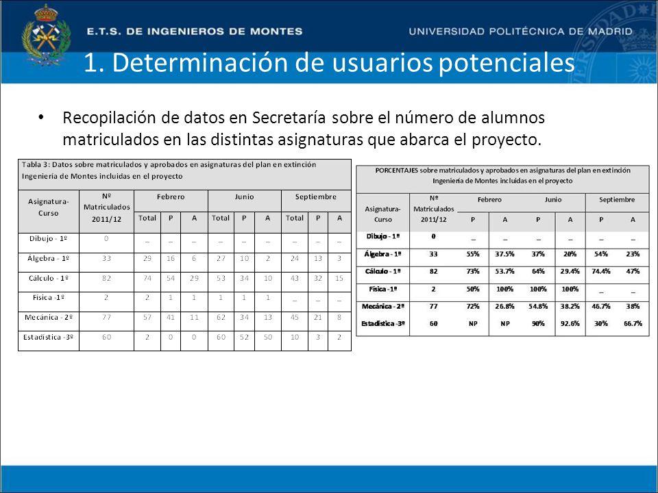 1. Determinación de usuarios potenciales