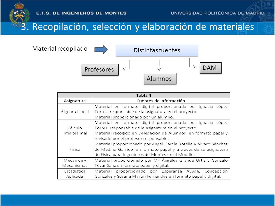 3. Recopilación, selección y elaboración de materiales