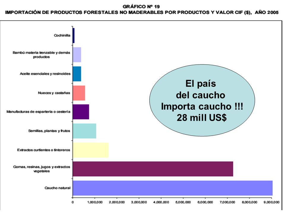 El país del caucho Importa caucho !!! 28 mill US$