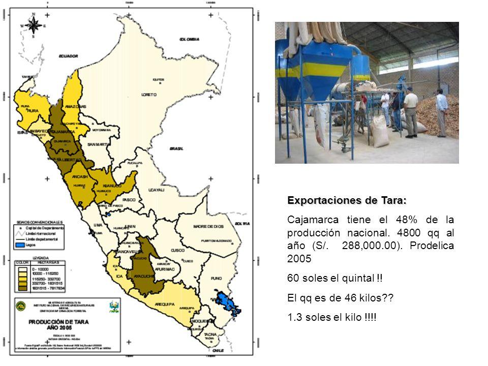 Exportaciones de Tara: