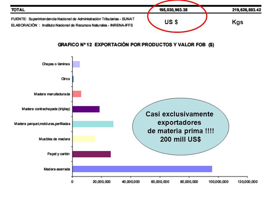 Casi exclusivamente exportadores de materia prima !!!! 200 mill US$