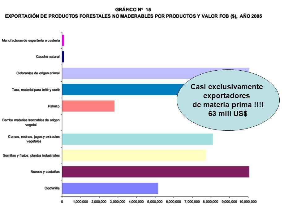 Casi exclusivamente exportadores de materia prima !!!! 63 mill US$