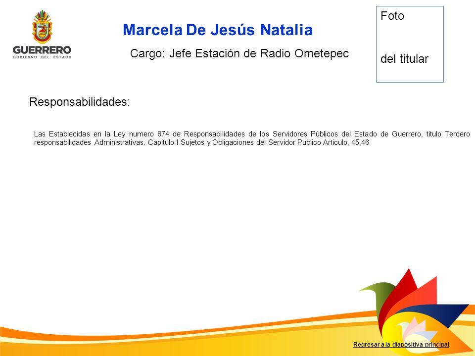 Marcela De Jesús Natalia