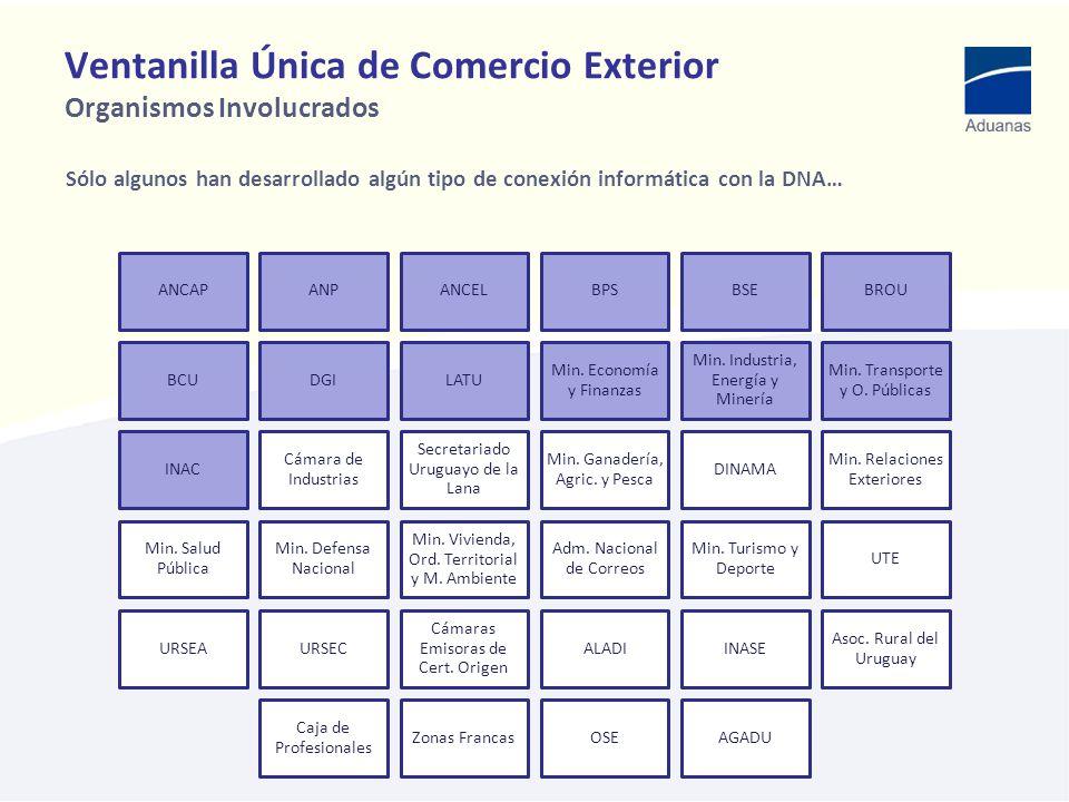 Ventanilla Única de Comercio Exterior Organismos Involucrados
