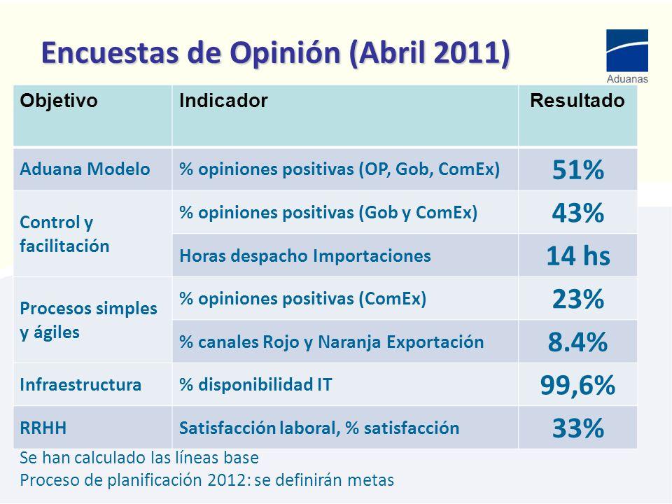 Encuestas de Opinión (Abril 2011)