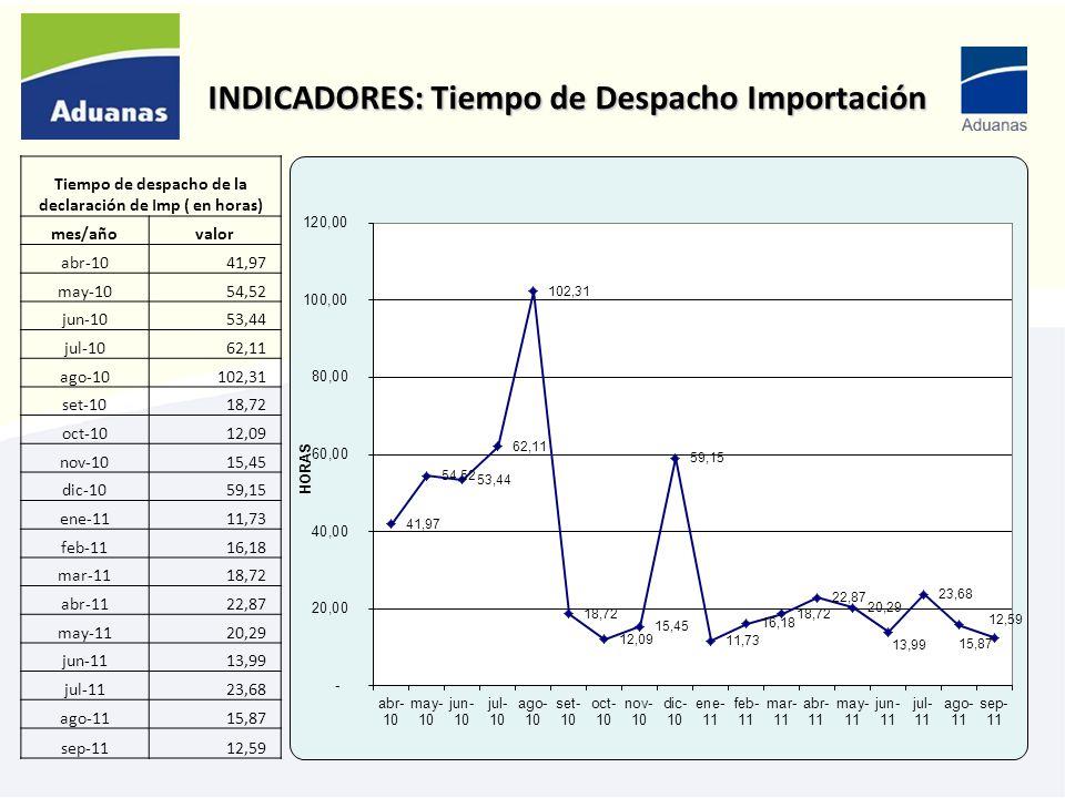 INDICADORES: Tiempo de Despacho Importación