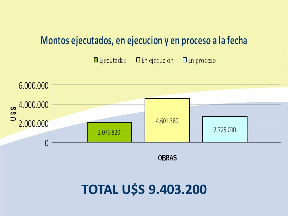 TOTAL U$S 9.403.200