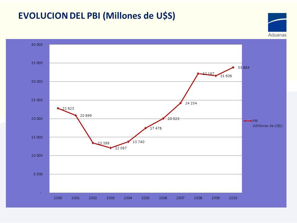 EVOLUCION DEL PBI (Millones de U$S)