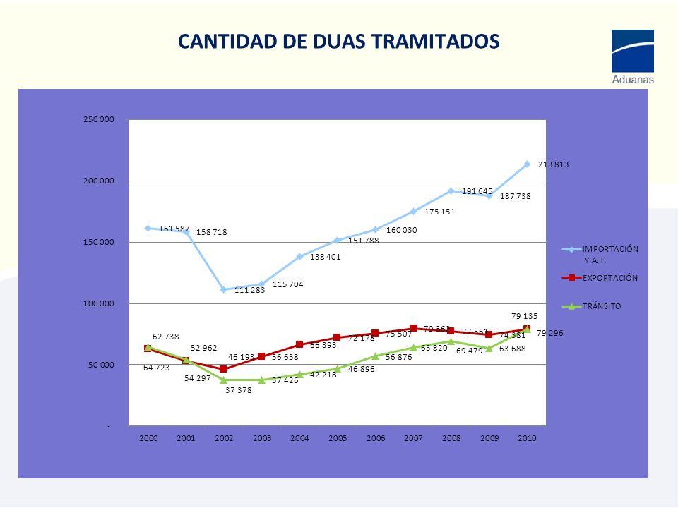CANTIDAD DE DUAS TRAMITADOS