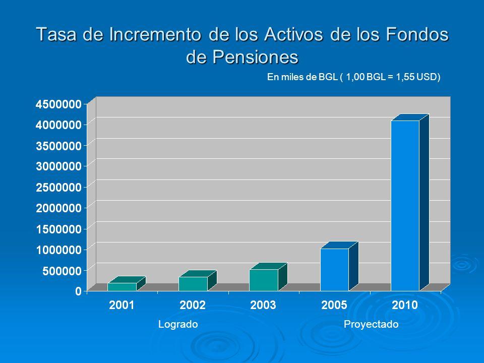 Tasa de Incremento de los Activos de los Fondos de Pensiones