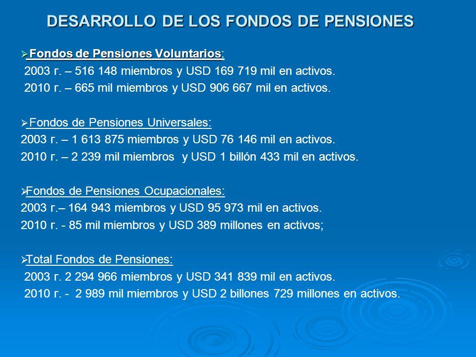 DESARROLLO DE LOS FONDOS DE PENSIONES