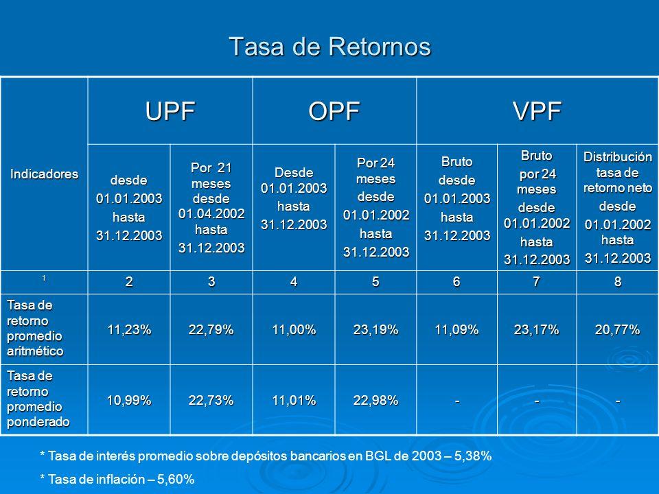 Distribución tasa de retorno neto