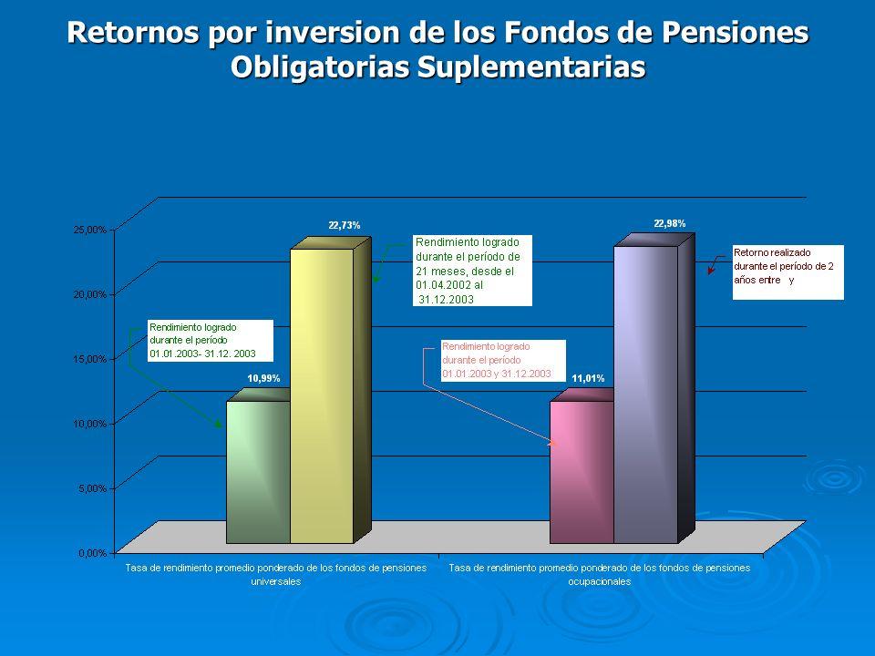 Retornos por inversion de los Fondos de Pensiones Obligatorias Suplementarias
