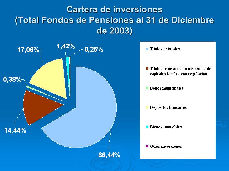Cartera de inversiones (Total Fondos de Pensiones al 31 de Diciembre de 2003)
