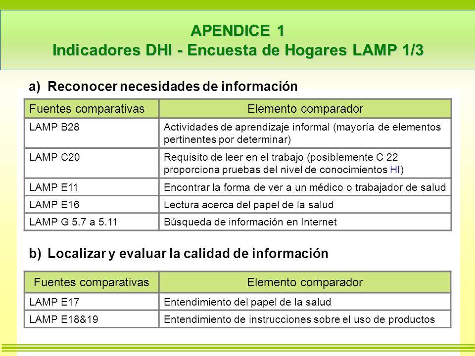 APENDICE 1 Indicadores DHI - Encuesta de Hogares LAMP 1/3