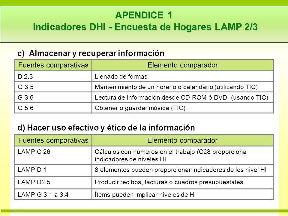 APENDICE 1 Indicadores DHI - Encuesta de Hogares LAMP 2/3