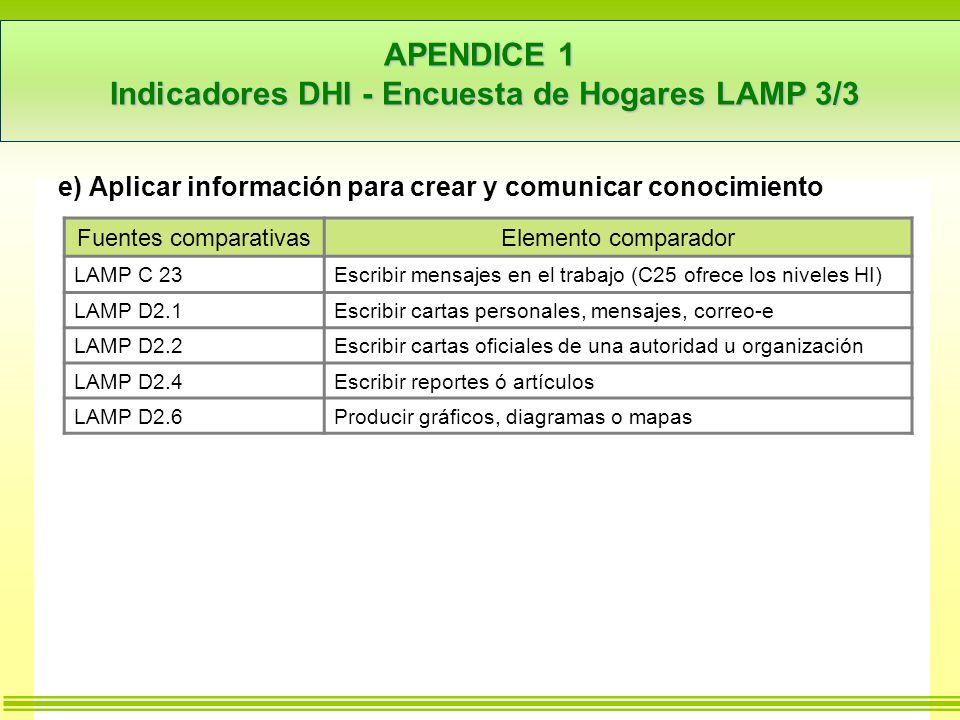 APENDICE 1 Indicadores DHI - Encuesta de Hogares LAMP 3/3