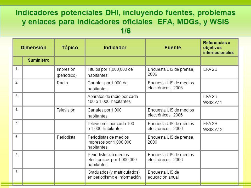 Indicadores potenciales DHI, incluyendo fuentes, problemas y enlaces para indicadores oficiales EFA, MDGs, y WSIS 1/6