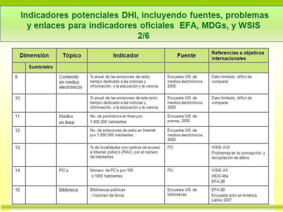 Indicadores potenciales DHI, incluyendo fuentes, problemas y enlaces para indicadores oficiales EFA, MDGs, y WSIS 2/6