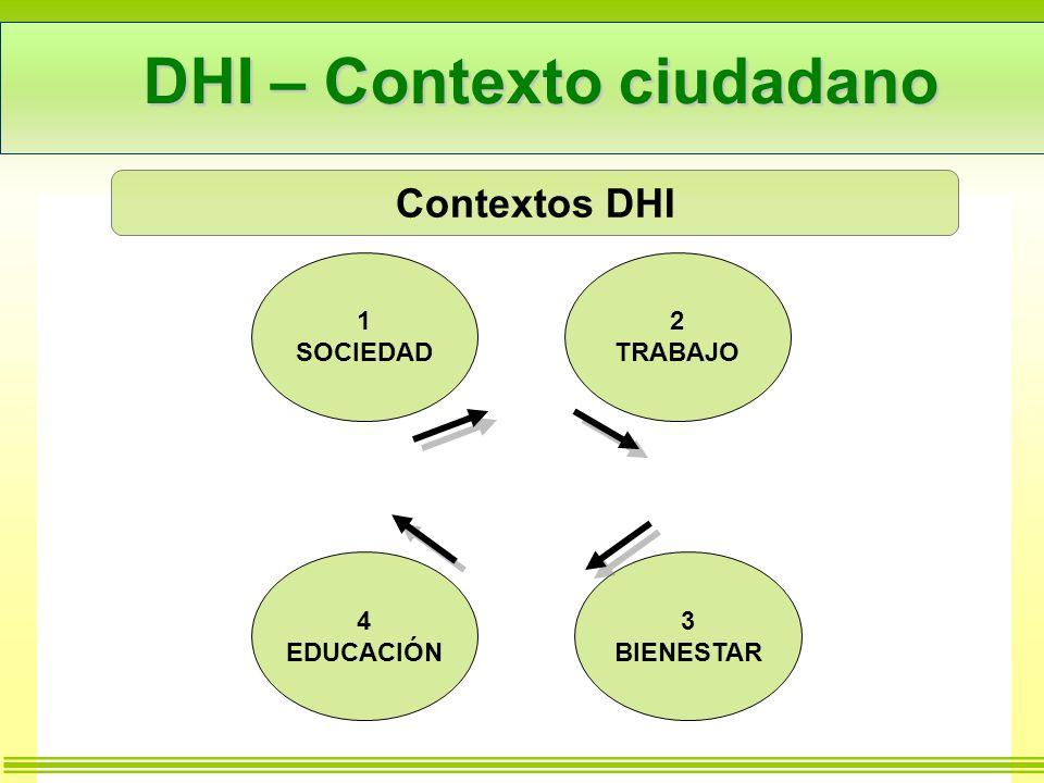 DHI – Contexto ciudadano