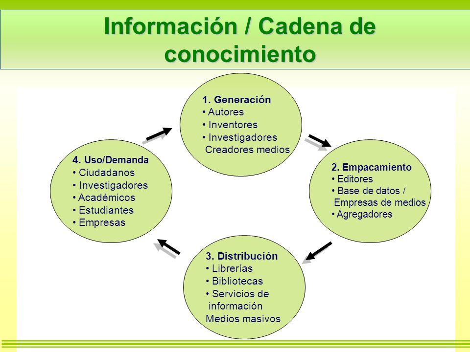 Información / Cadena de conocimiento