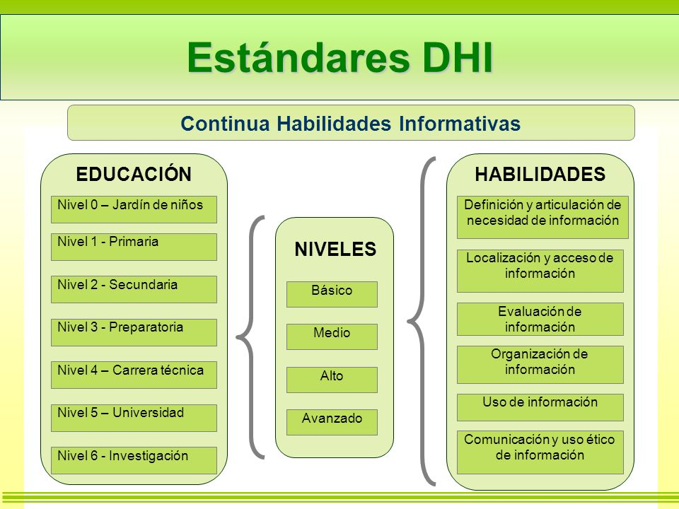 Continua Habilidades Informativas