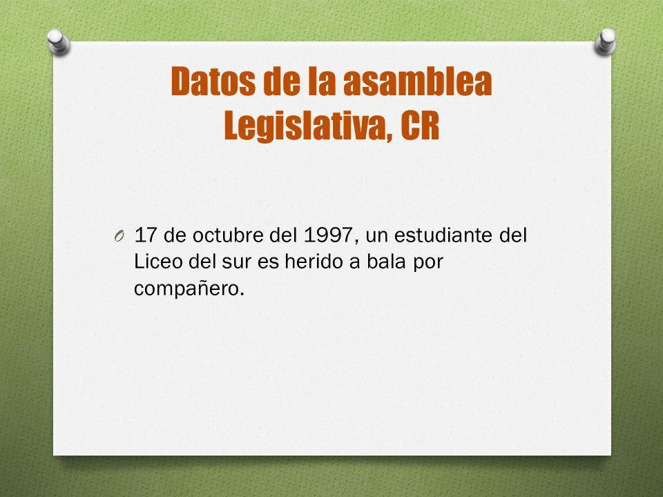 Datos de la asamblea Legislativa, CR