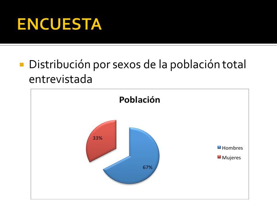 ENCUESTA Distribución por sexos de la población total entrevistada