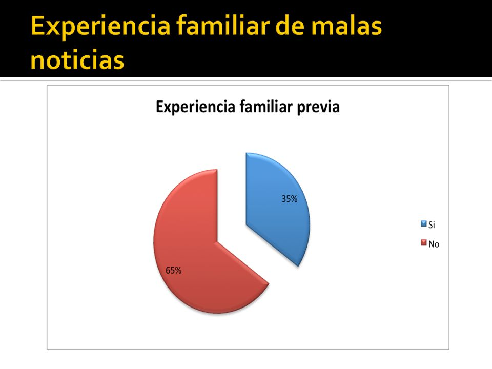 Experiencia familiar de malas noticias