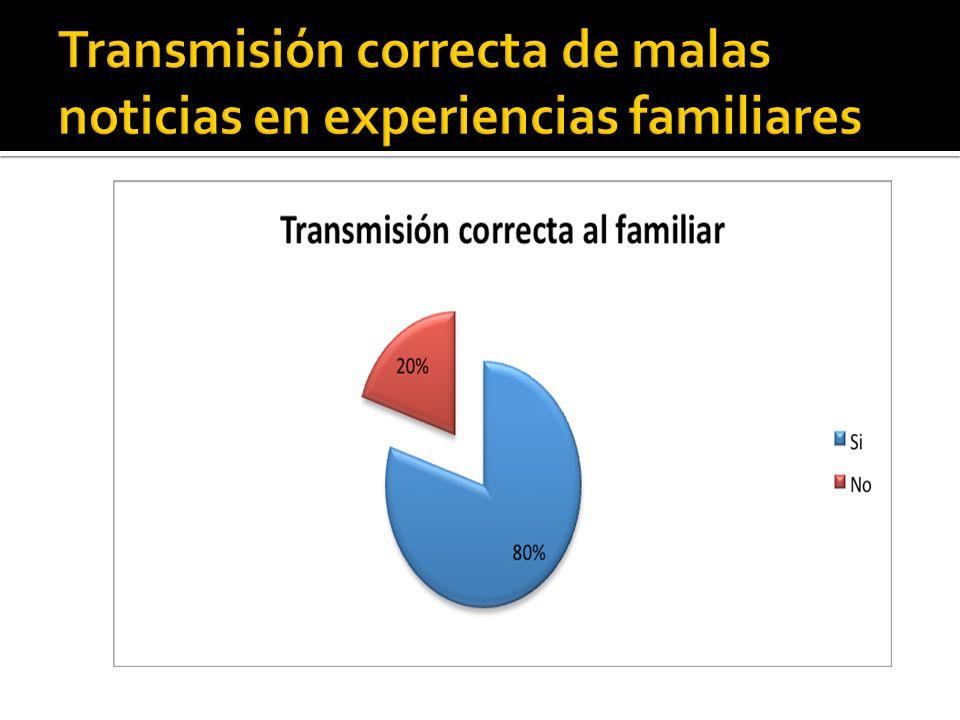 Transmisión correcta de malas noticias en experiencias familiares