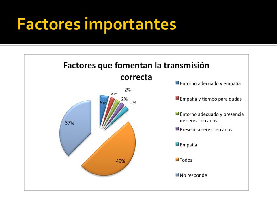 Factores importantes