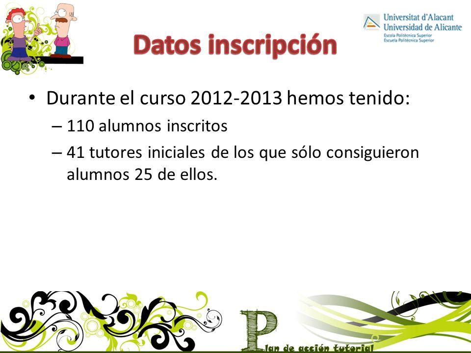 Datos inscripción Durante el curso 2012-2013 hemos tenido: