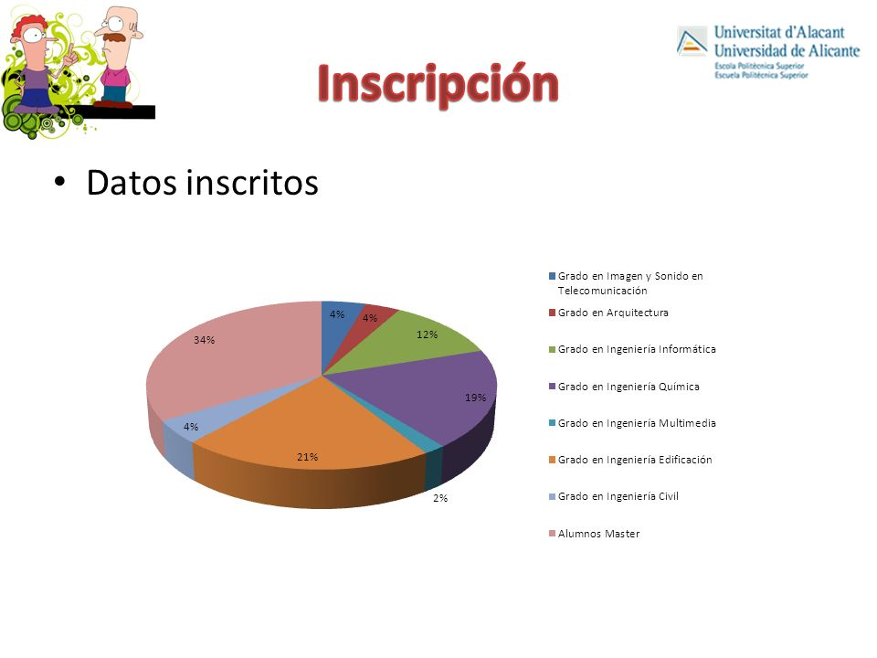 Inscripción Datos inscritos