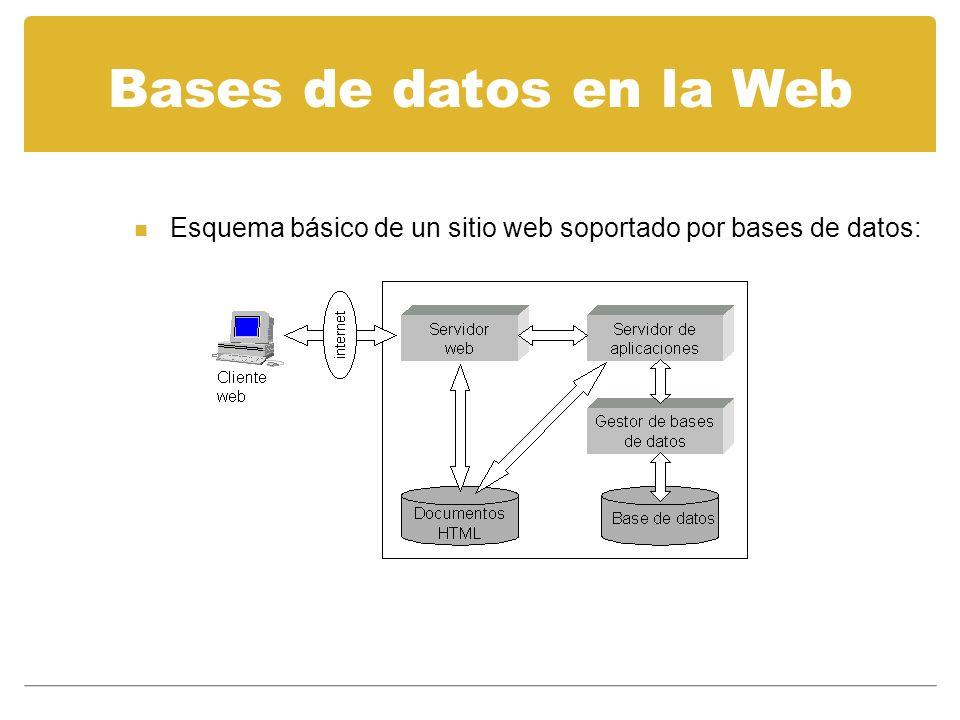 Bases de datos en la Web Esquema básico de un sitio web soportado por bases de datos: