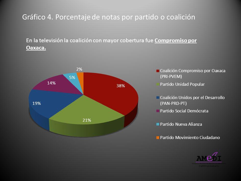 Gráfico 4. Porcentaje de notas por partido o coalición